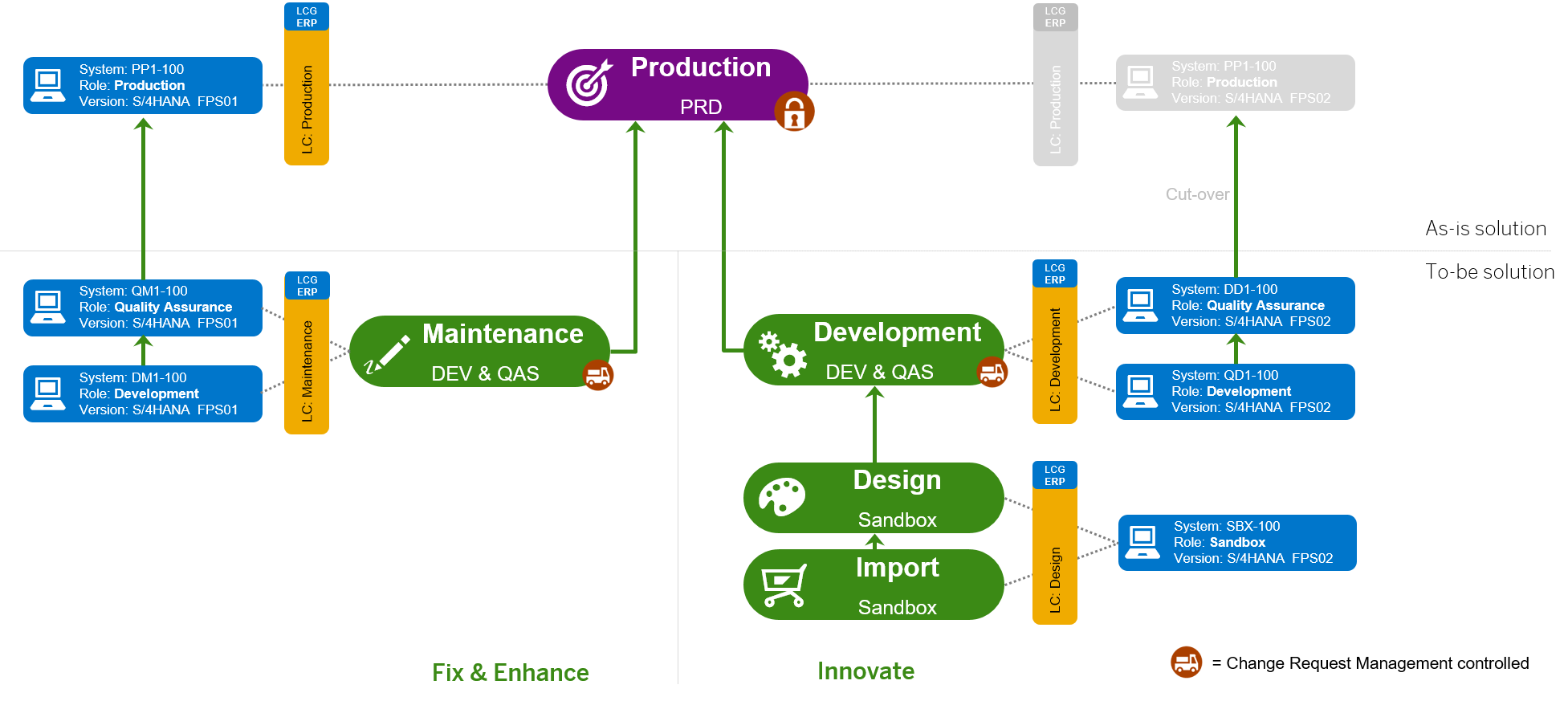 Example  Dual Track 5-system Landscape