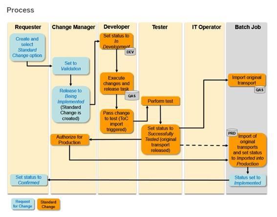 Sap switch framework pdf creator