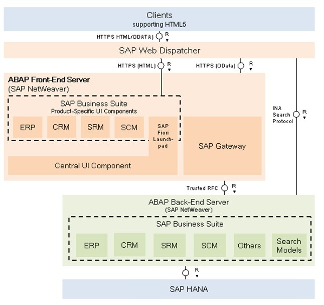 Configuring Web Dispatcher for Fiori and s4HANA Applications