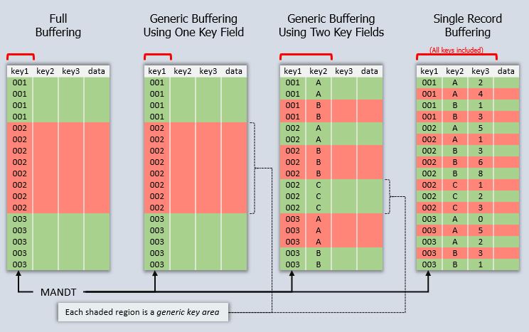 Table Buffer - Cross Platform Performance - SCN Wiki