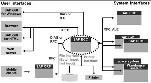 Remote Function Call (RFC) - Cross Platform Performance