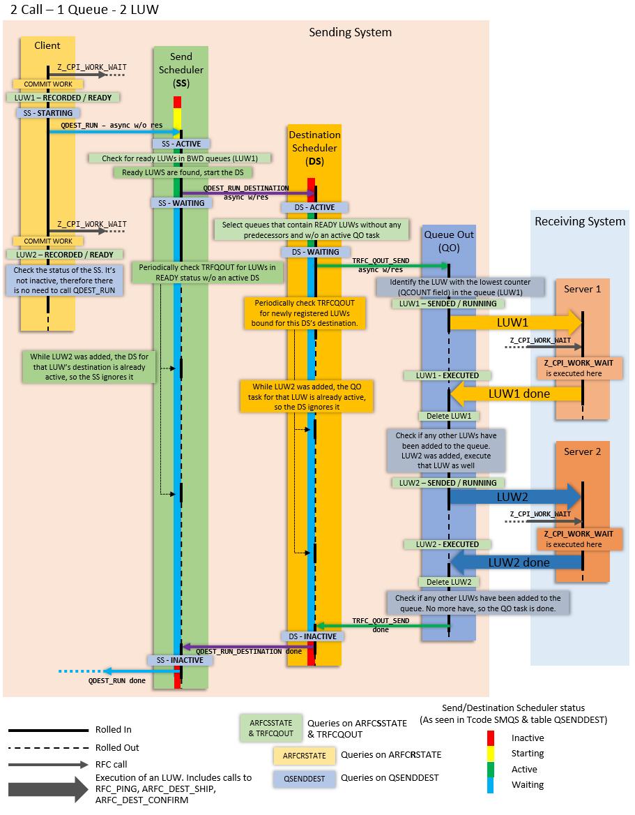 Queued rfcs cross platform performance scn wiki png file ccuart Images