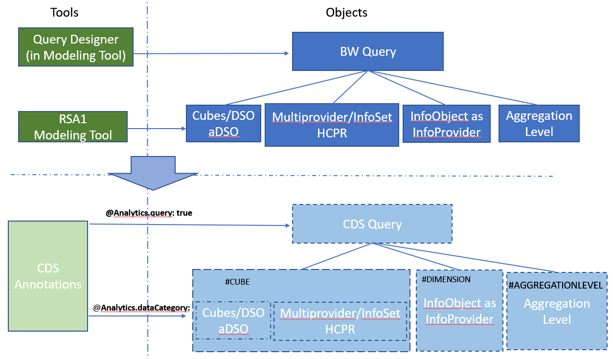 CDS Views: Modeling considerations in Analytic Engine - SAP