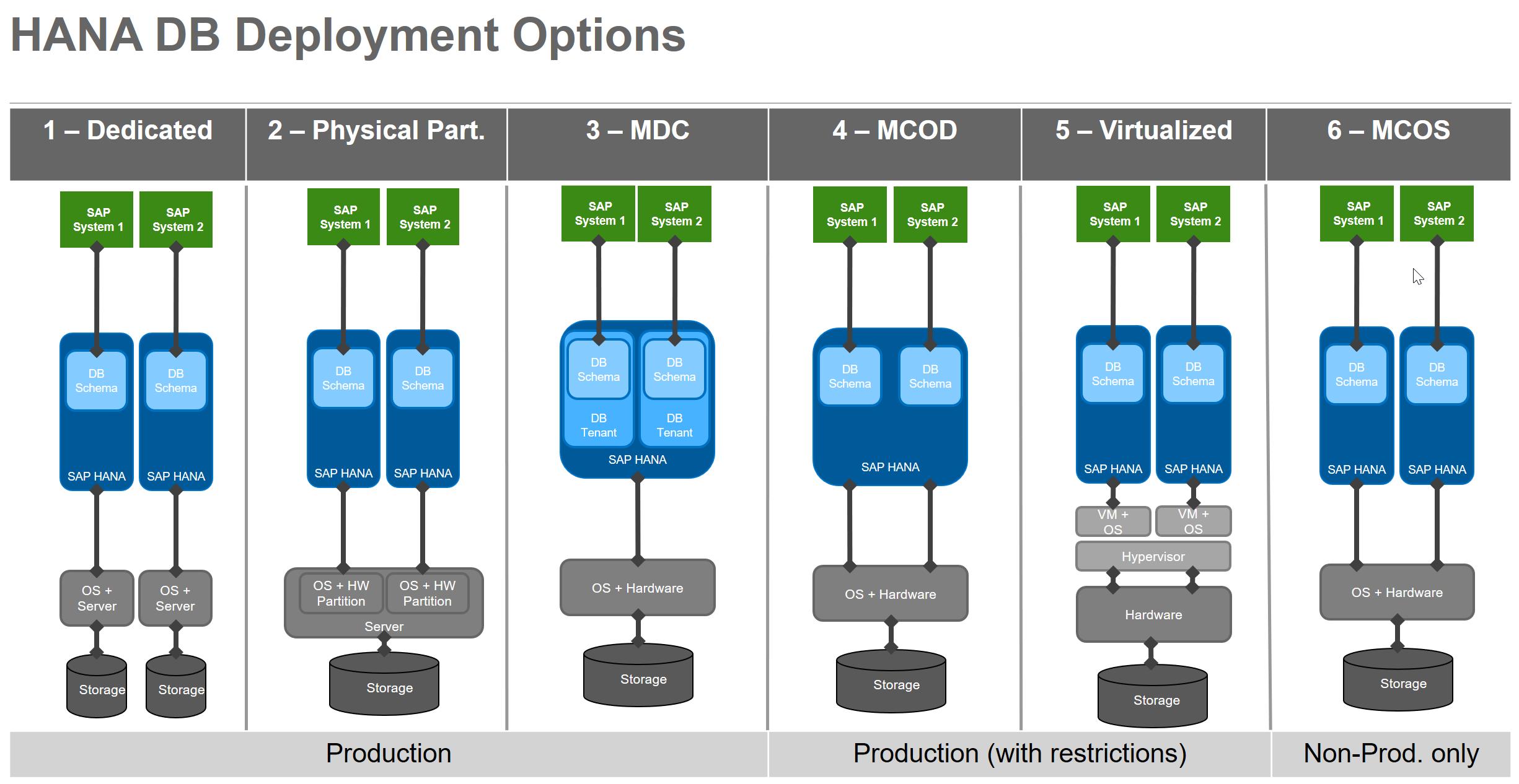 SAP HANA Managed System Setup for SAP Solution Manager 7 2