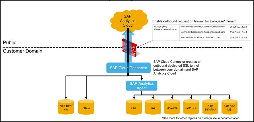 SAP Analytics Cloud Connectivity Guidelines - SAP Analytics