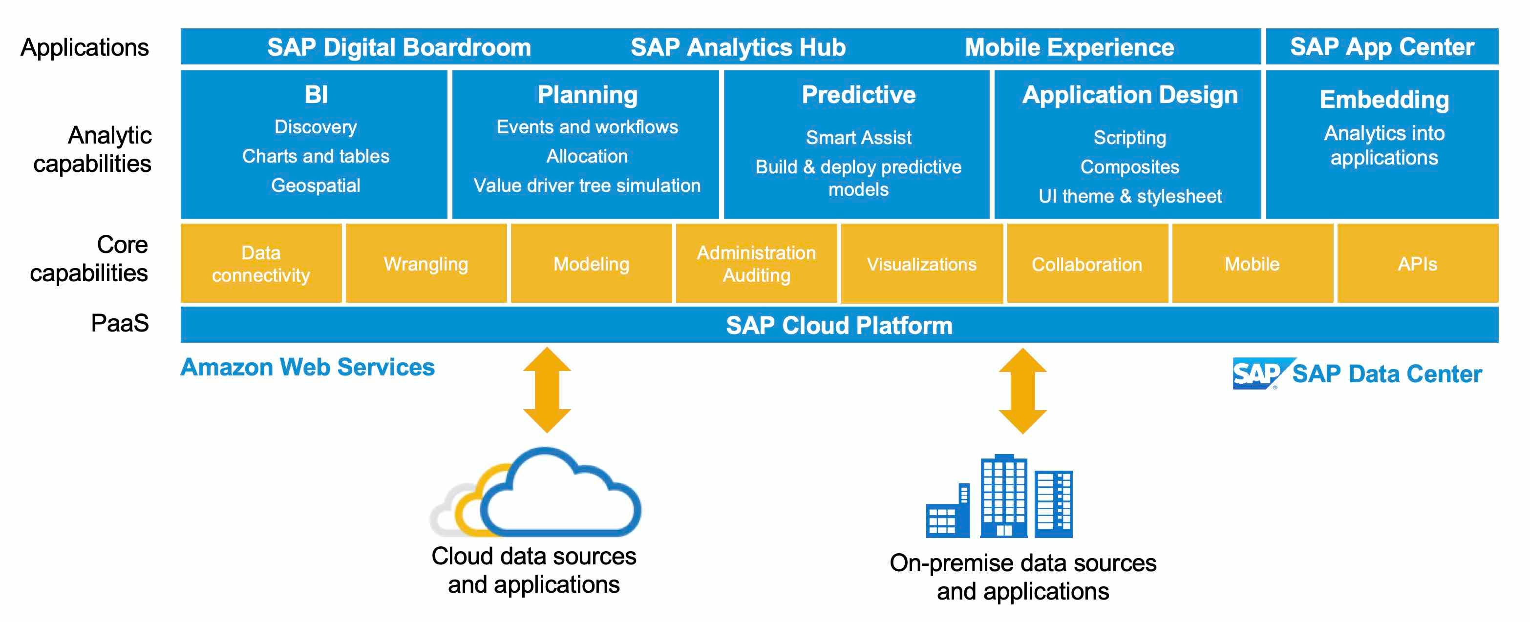 SAP Analytics Cloud Connectivity Guidelines - SAP Analytics