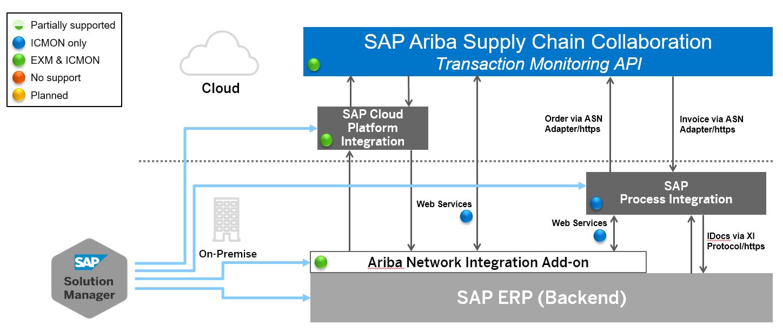 SAP Ariba - Technical Operations - SCN Wiki