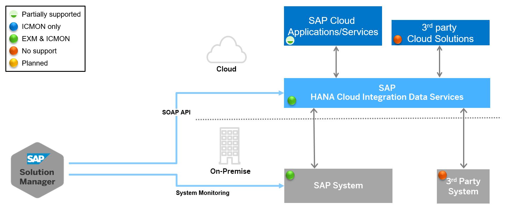 SAP Cloud Platform Integration for data services - Technical