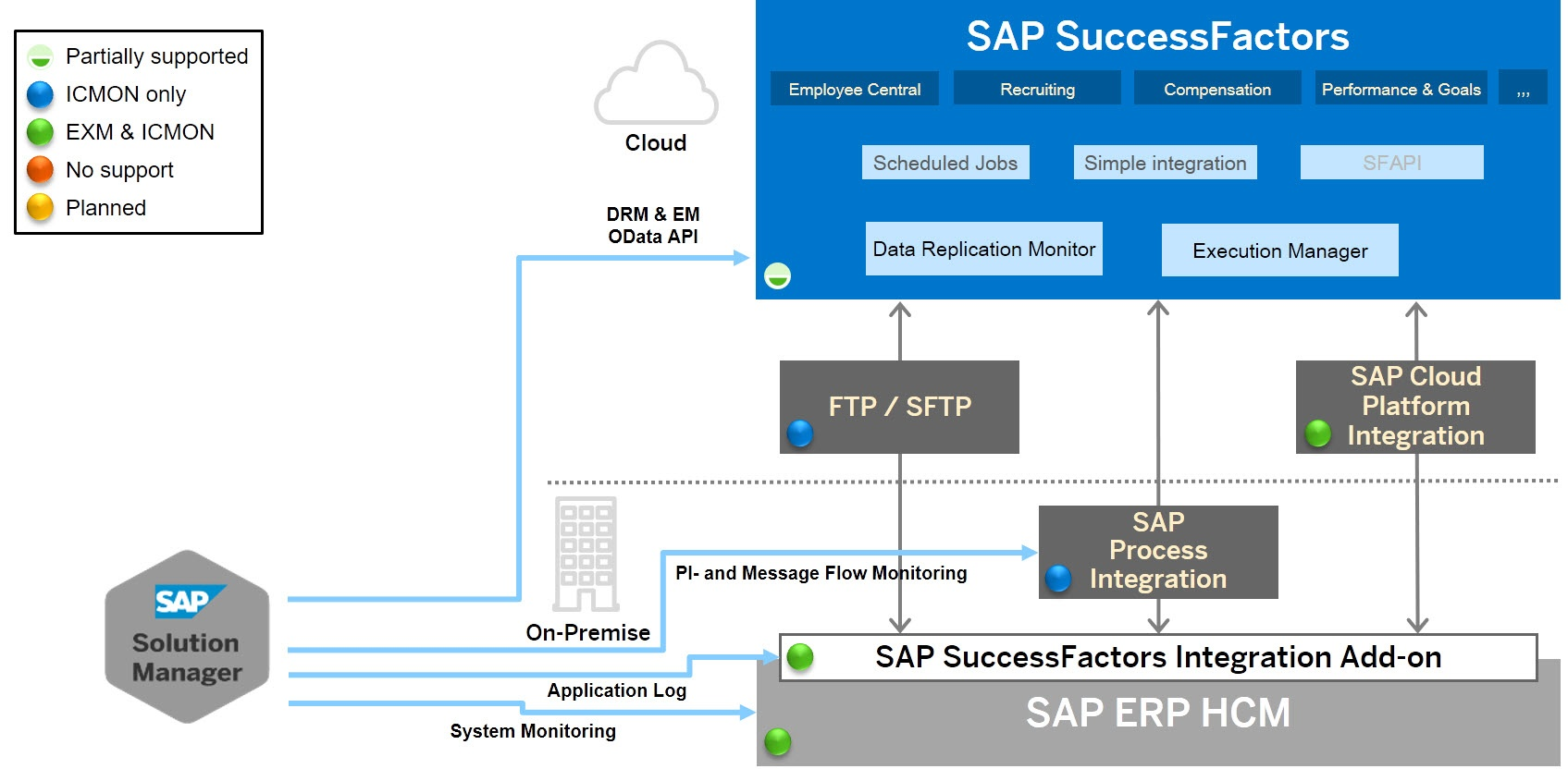 SAP SuccessFactors - Technical Operations - SCN Wiki