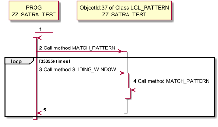 ABAP Trace to PlantUML Sequence Diagram - Code Gallery ...
