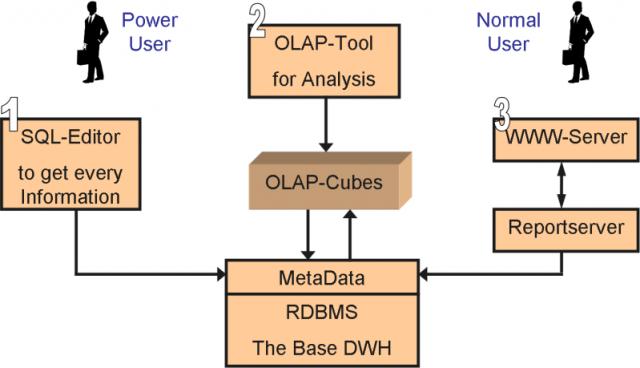 Open Architecture - Enterprise Information Management - SCN Wiki