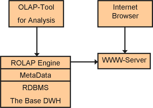 Gateway Support - ROLAP Tool Vs MOLAP Tool