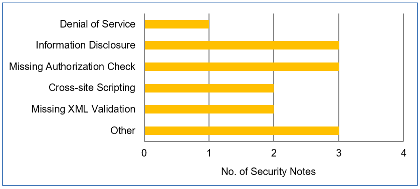 SAP Security Patch Day – September 2018 - Product Security