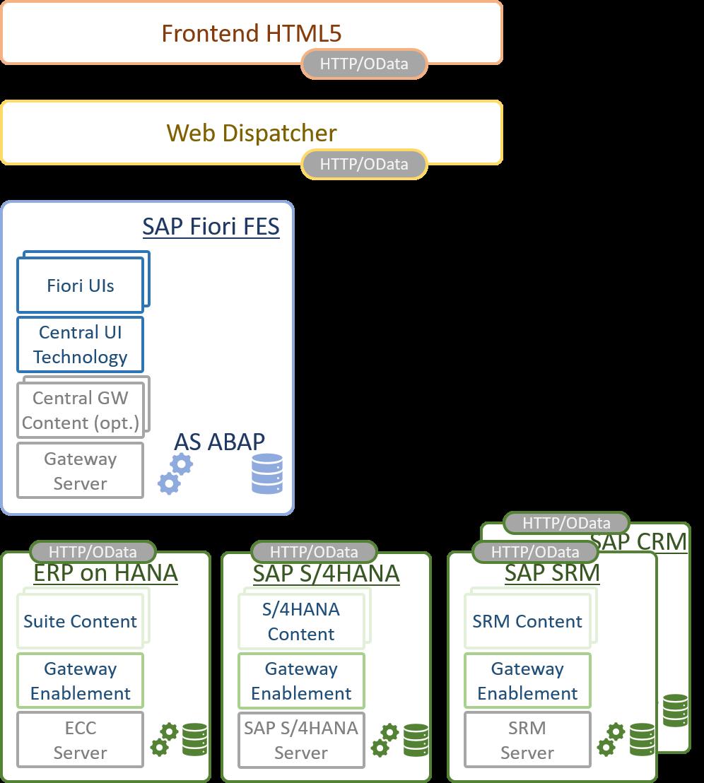 SAP Fiori Front-end Server - SAP Fiori - SCN Wiki