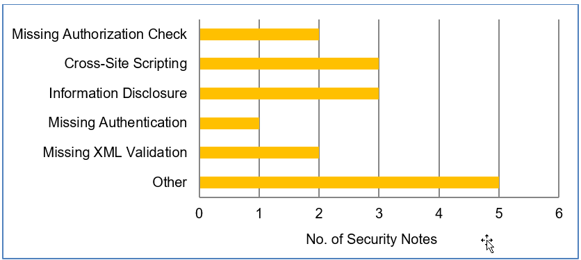 SAP Security Patch Day – February 2019 - Product Security Response