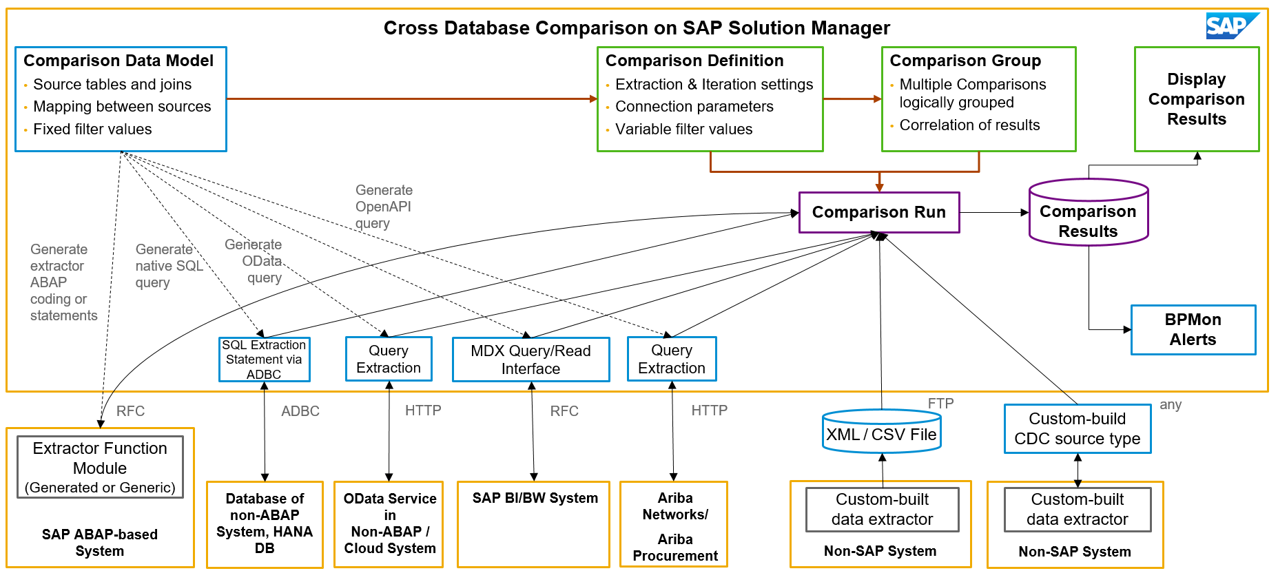 Cross Database Comparison- Guide - Solution Manager - SCN Wiki