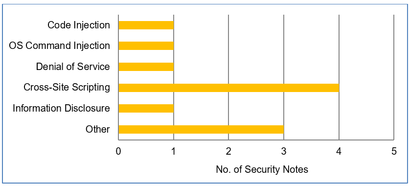 SAP Security Patch Day – July 2019 - Product Security