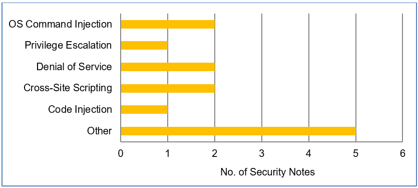 SAP Security Patch Day – September 2019 - Product Security