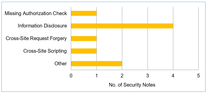 SAP Security Patch Day – December 2019 - Product Security