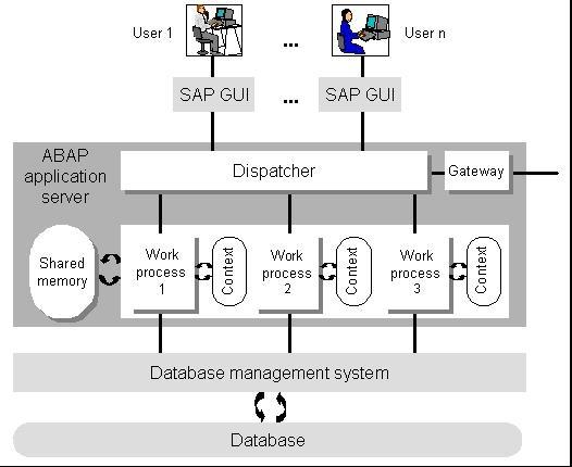 abap application server abap development scn wiki sap s/4 hana architecture diagram innovations by using sap cloud platform
