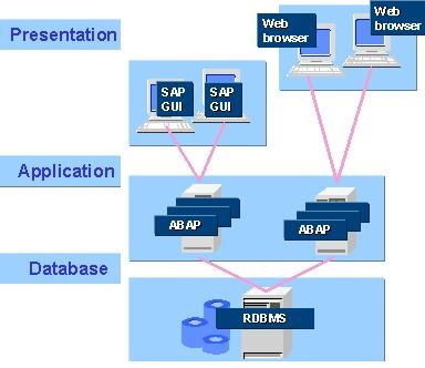 Application Programming Interface Sap