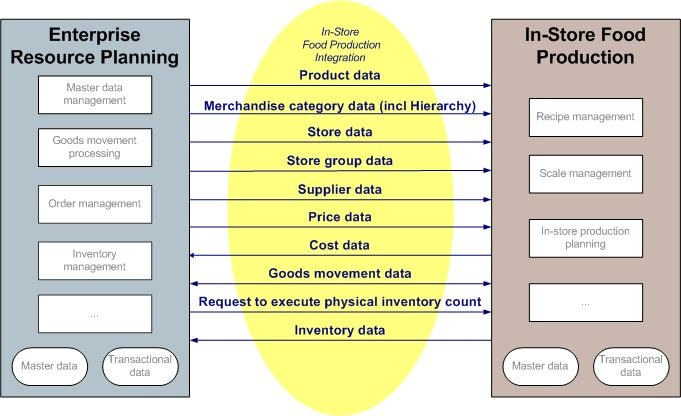 In Store Food Production Integration Enterprise Services