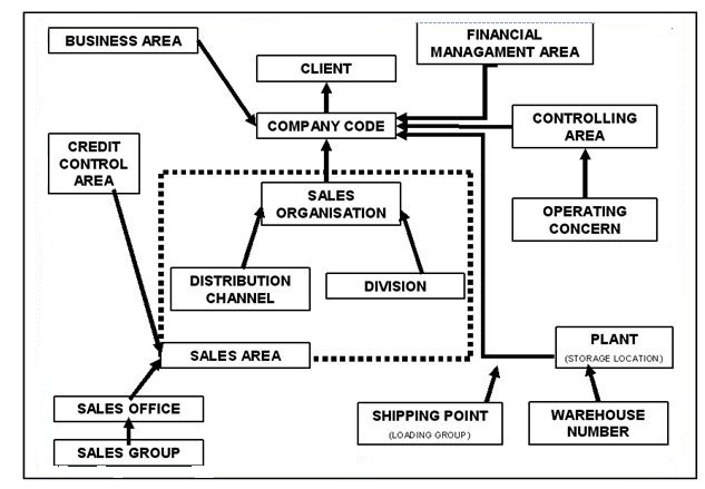 enterprise structure erp operations scn wiki rh wiki scn sap com sap sd org structure diagram sap mm organizational structure diagram