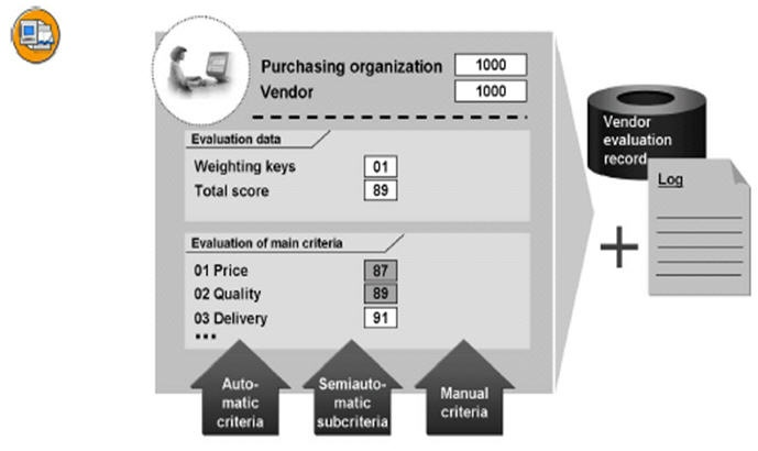 Vendor Evaluation Process ERP SCM SCN Wiki – Vendor Evaluation