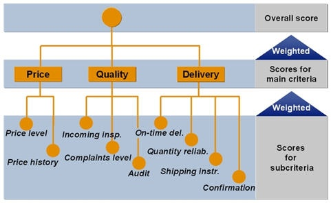 supplier quality rating formula