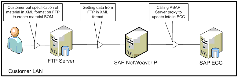 Step-by-step FTP to ABAP Proxy - Process Integration - SCN Wiki