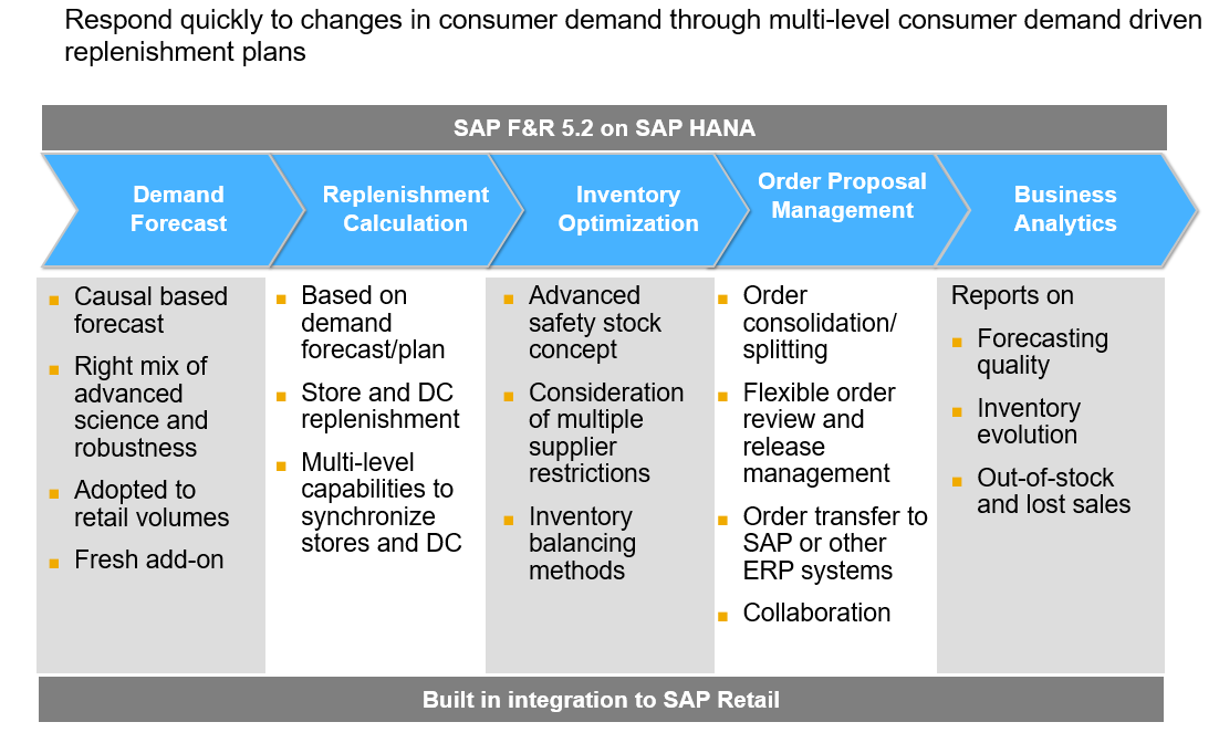SAP Forecasting and Replenishment (FRE) - Supply Chain