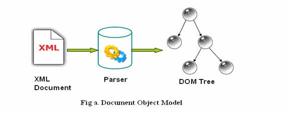 Java Mapping Concepts (DOM and SAX) - Process Integration