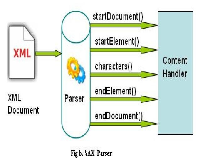 Java Mapping Concepts Dom And Sax Process Integration Scn Wiki