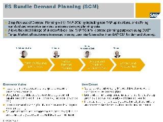 Demand Planning - Enterprise Services WIKI - SCN Wiki