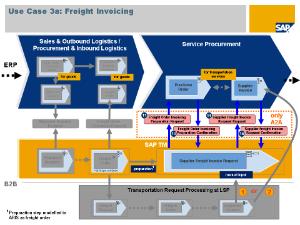 integration of transportation management system enterprise SAP Landscape Diagram freight invoicing (click to enlarge)