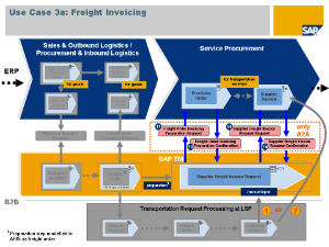 freight invoicing (click to enlarge)