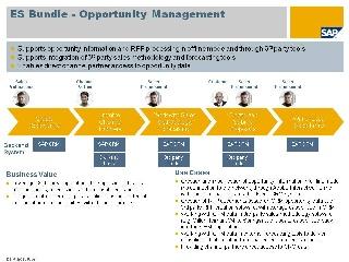 Opportunity Management Enterprise Services Wiki Scn Wiki