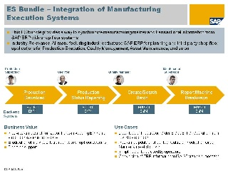 Integration Of Manufacturing Execution Systems
