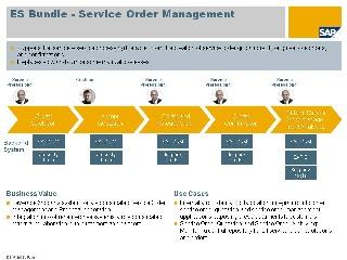 Service Order Management Enterprise Services Wiki Scn Wiki