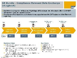 Compliance Relevant Data Exchange - eLogbook - Enterprise Services ...