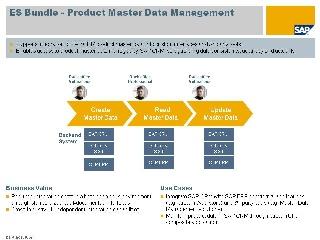 Product Master Data Management Enterprise Services Wiki