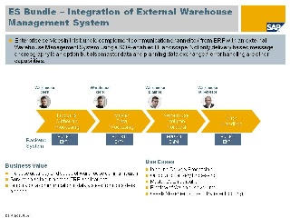 Integration Of External Warehouse Management System