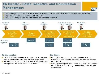 Sales Incentive And Commission Management Enterprise