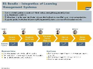 Integration Of Learning Management Systems Enterprise