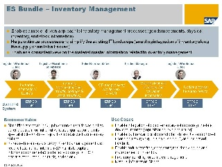 Inventory Management Enterprise Services Wiki Scn Wiki