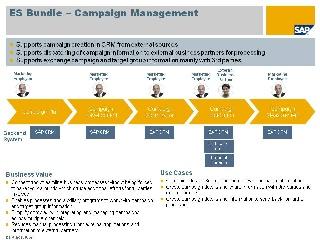 Campaign Management - Enterprise Services WIKI - SCN Wiki